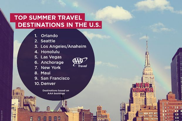 AAA LAAnaheim Is No Destination For US Travelers AAA SoCal - Most popular us vacation spots