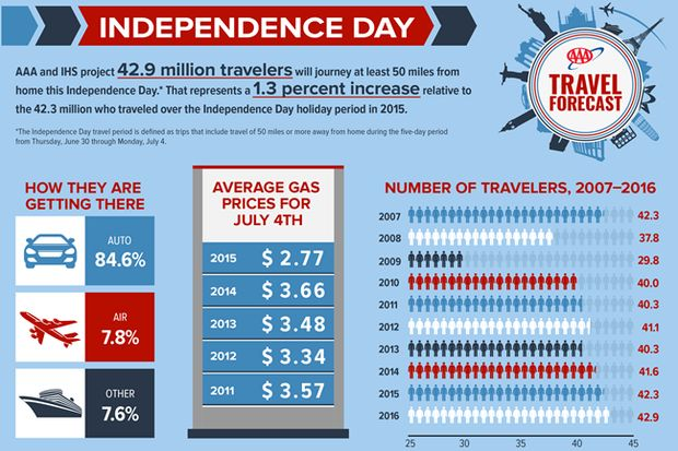2016-Independence-Day-Travel-Forecast