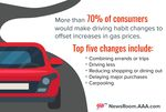 Gas-Price-Survey-Behavior-Changes-01