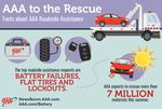 AAA To Rescue 7 Million During Summer Driving Season