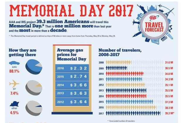 Mem Day infographic