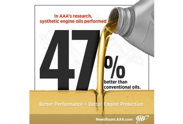 Synthetic oil infographic