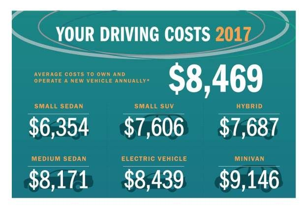 Your Driving Costs