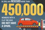 Spare Me! AAA Finds Nearly 1/3 Of New Vehicles Missing Spare Tire