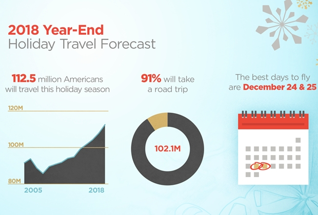 18-0740_TRV-Year-end-Holiday-Travel-Forecast-Graphics_full