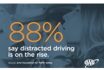 Distraction Tops Drivers' List Of Growing Dangers On The Road