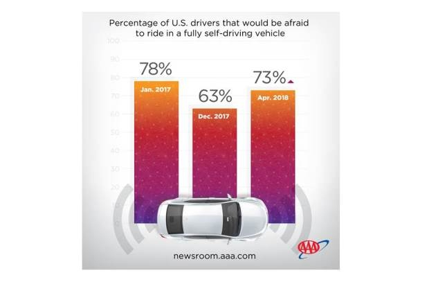 2018 Autonomous Car Survey