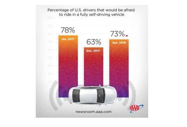 2018 Autonomous Car Survey
