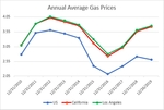 Auto Club: 2019 Set To End With Highest Gas Prices In Five Years