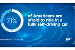Three in Four Americans Remain Afraid of Fully Self-Driving Vehicles