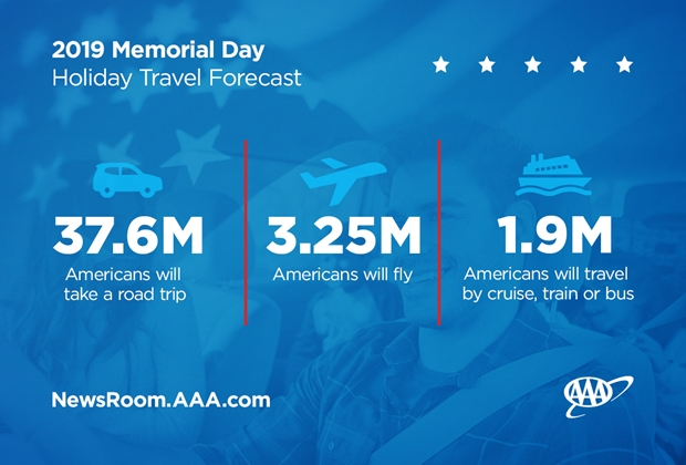 2019 Memorial Day Holiday Travel Forecast Graphic - Modes of Travel_1200x800