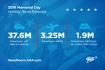 Auto Club: New Record Number Of Memorial Day Travelers For Second Straight Year