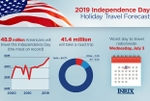 Auto Club Projects A New Record Number of Travelers For Independence Day Holiday