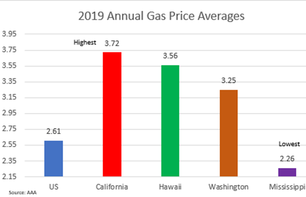 2019 Averages By State