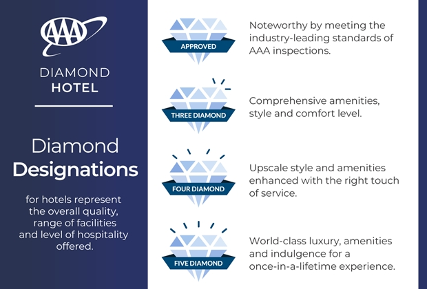 Hotel_DiamondDesignation_Definitions