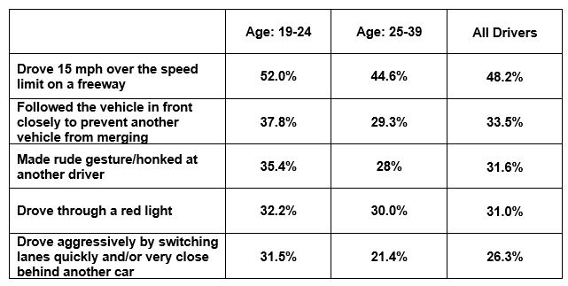 Road Rage by Age