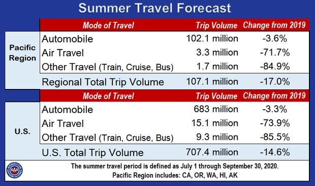 3Q 2020 Travel Forecast Chart