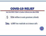 Auto Club Announces Additional $70 Million In COVID-Related  Financial Relief For Auto Insurance Policyholders