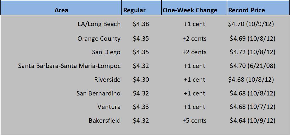 CA GAS CHART 08_05-21