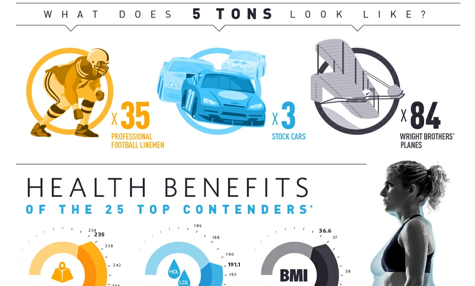 5 Ton Infographic