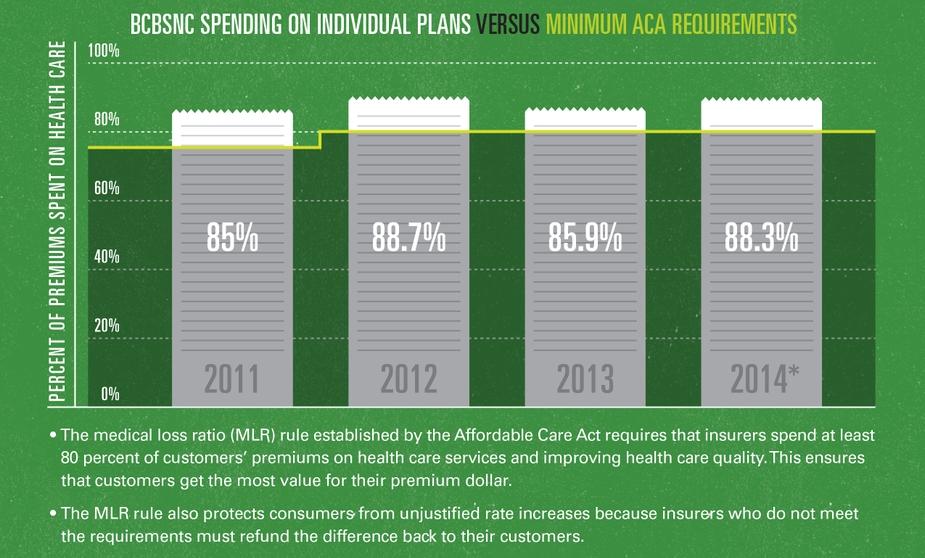 MLR Infographic