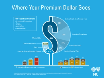 Blue Cross NC Premuim Dollar 2016