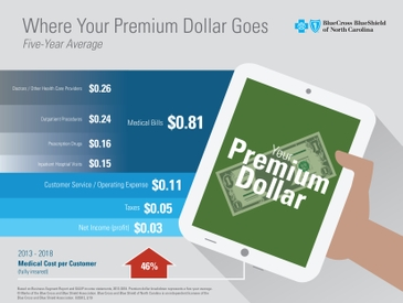 2018 Premium Dollar Breakdown