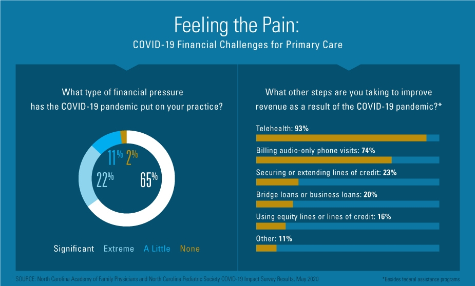 How Primary Care Practices Are Dealing with a Financial Crisis and Getting Support