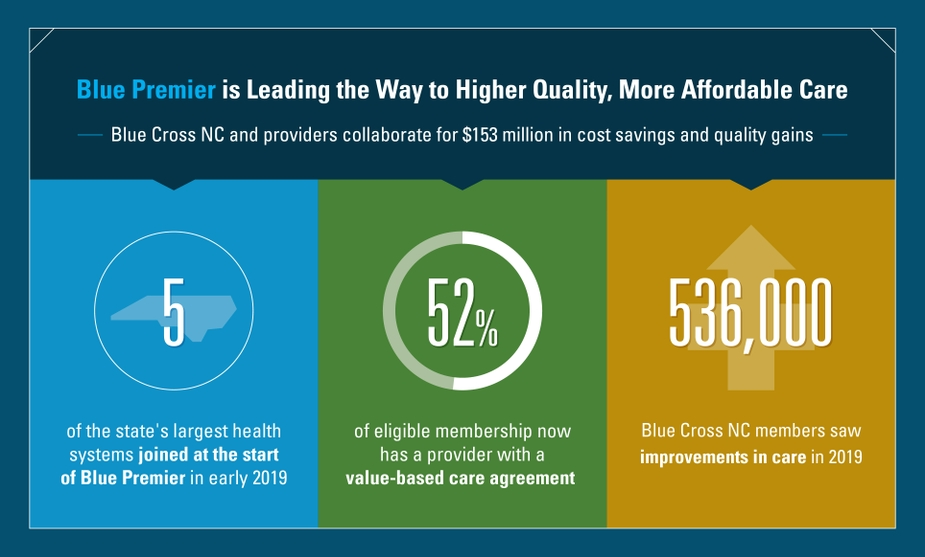 Blue Cross NC Program with Providers Improves Quality and Saves $153 Million in Costs in First Year