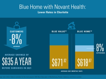Blue Cross NC, Novant Health Working to Save ACA Customers in Charlotte and Winston-Salem up to Eight percent in 2021