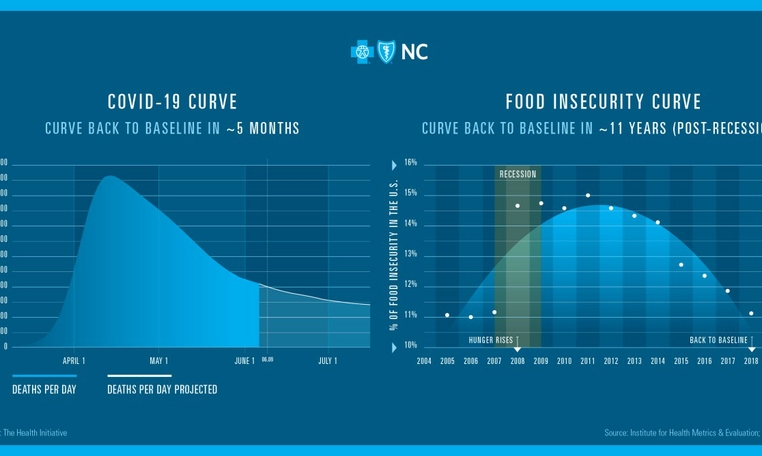 The Need to Flatten Two Curves: A Look at COVID-19's Impact on Food Security