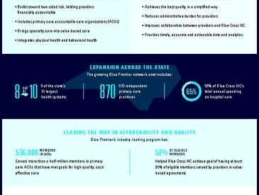 Blue Cross NC_Blue Premier Fact Sheet_FINAL