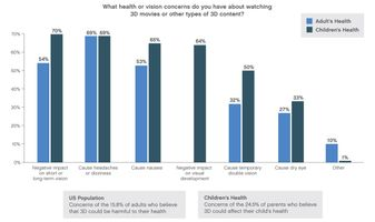 Study finds parents are misinformed about impact of 3D on children's health.