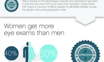 Eye Health Index Infographic