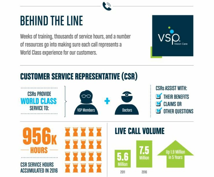 6c60dd1416 VSP Global Call Centers Recognized for World Class Customer Service for  Record 15th Year