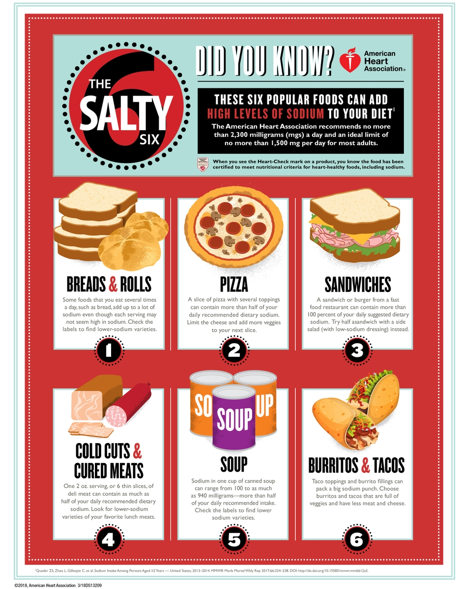 AHA Salty Six Infographic