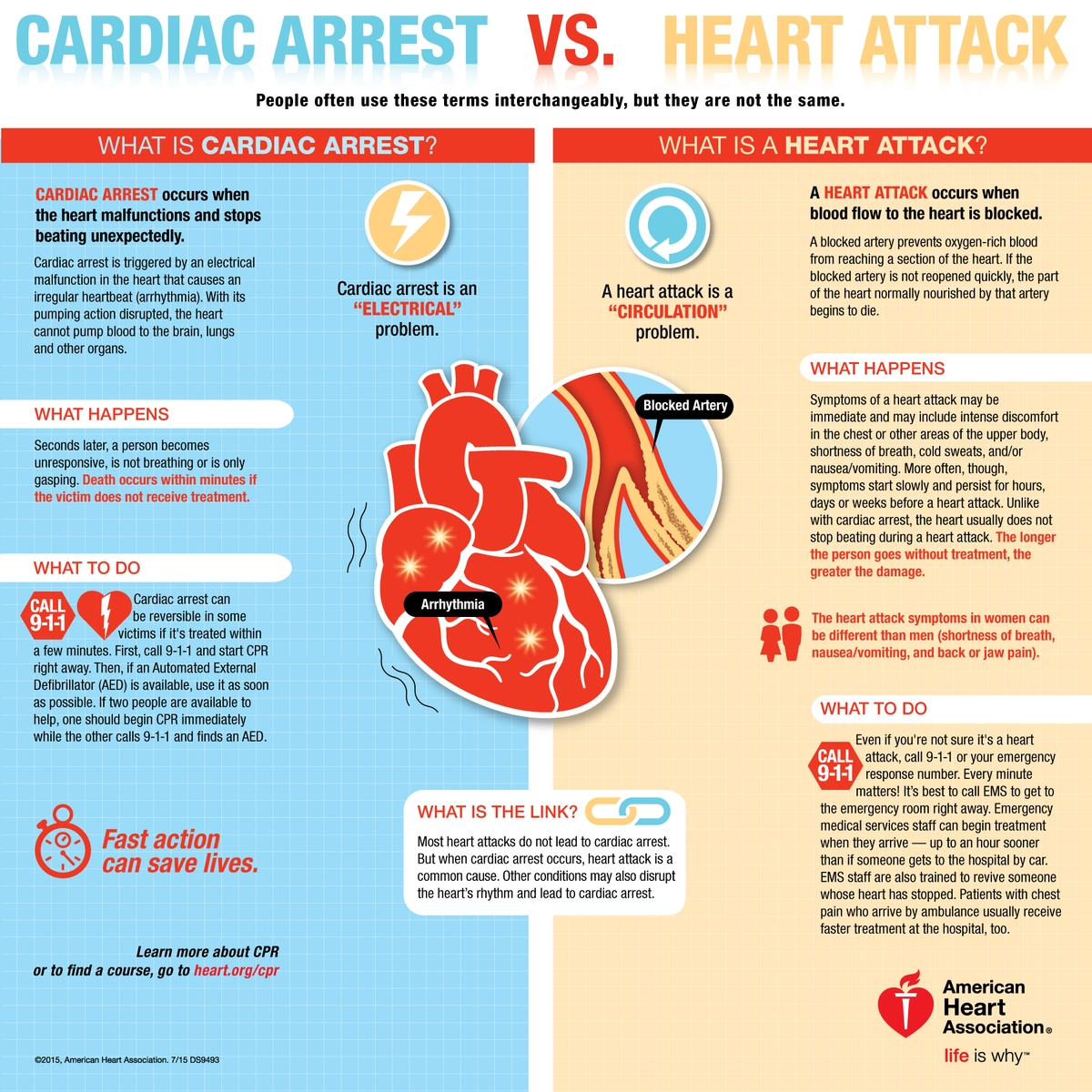 Cardiac Arrest or Heart Attack? A side-by-side comparison.