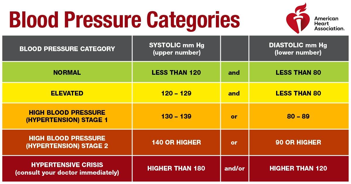 Blood Pressure Chart 1200x630