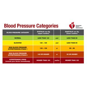 Some health care professionals use outdated guidelines to screen and diagnose hypertension