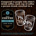 Infographic: SS17-M2070 - coffee drinking