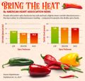 Bring the Heat infographic