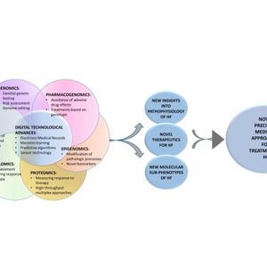 Figure 5. An integrated approach to omics