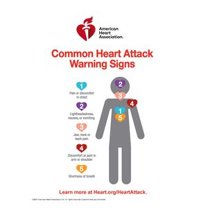 AHA Heart attack warning-signs infographic 2021