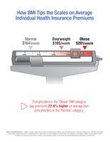 Average Premiums: Body Mass Index