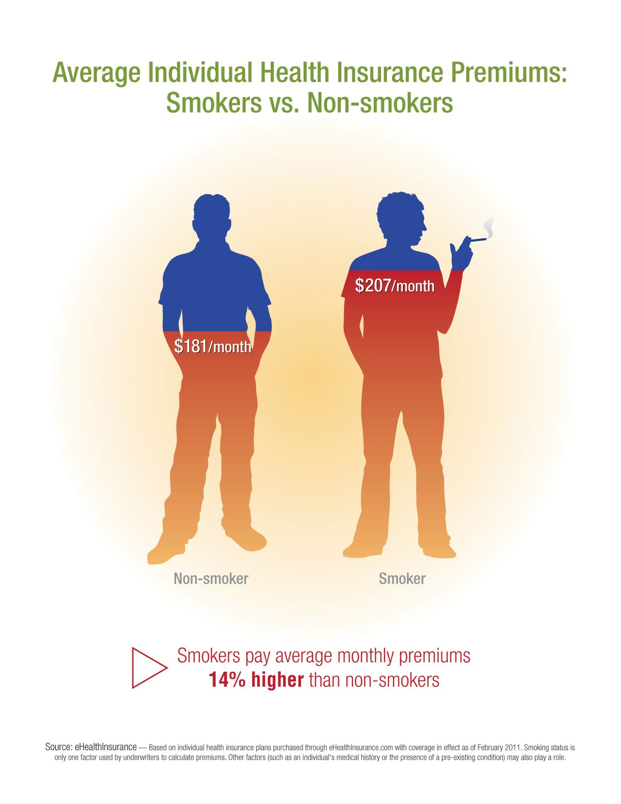 Health Insurance Quotes For Individuals Ehealth Data Shows That Smokers And Overweight Consumers Pay More