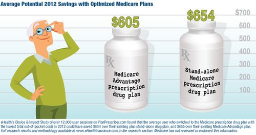 Medicare 2013 Annual Enrollment Top Questions From
