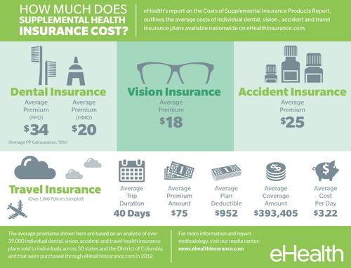How Much Do Supplemental Health Insurance Products Cost ...