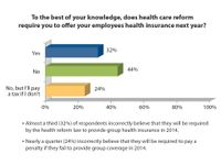 Awareness of Health Reform Improves among Small Businesses Owners, Majority Still Confused by Mandates - eHealth Survey