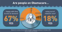 Obamacare Open Enrollment: eHealth Report Finds Out-of-Pocket Prescription Drug Costs Have Highest Impact on Satisfaction With Obamacare Plans