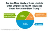 eHealth Small Employer Survey: Neither President-Elect Trump Nor Obamacare Impact Hiring Decisions For Most; Nearly Half Considered Dropping Coverage, But Few Have
